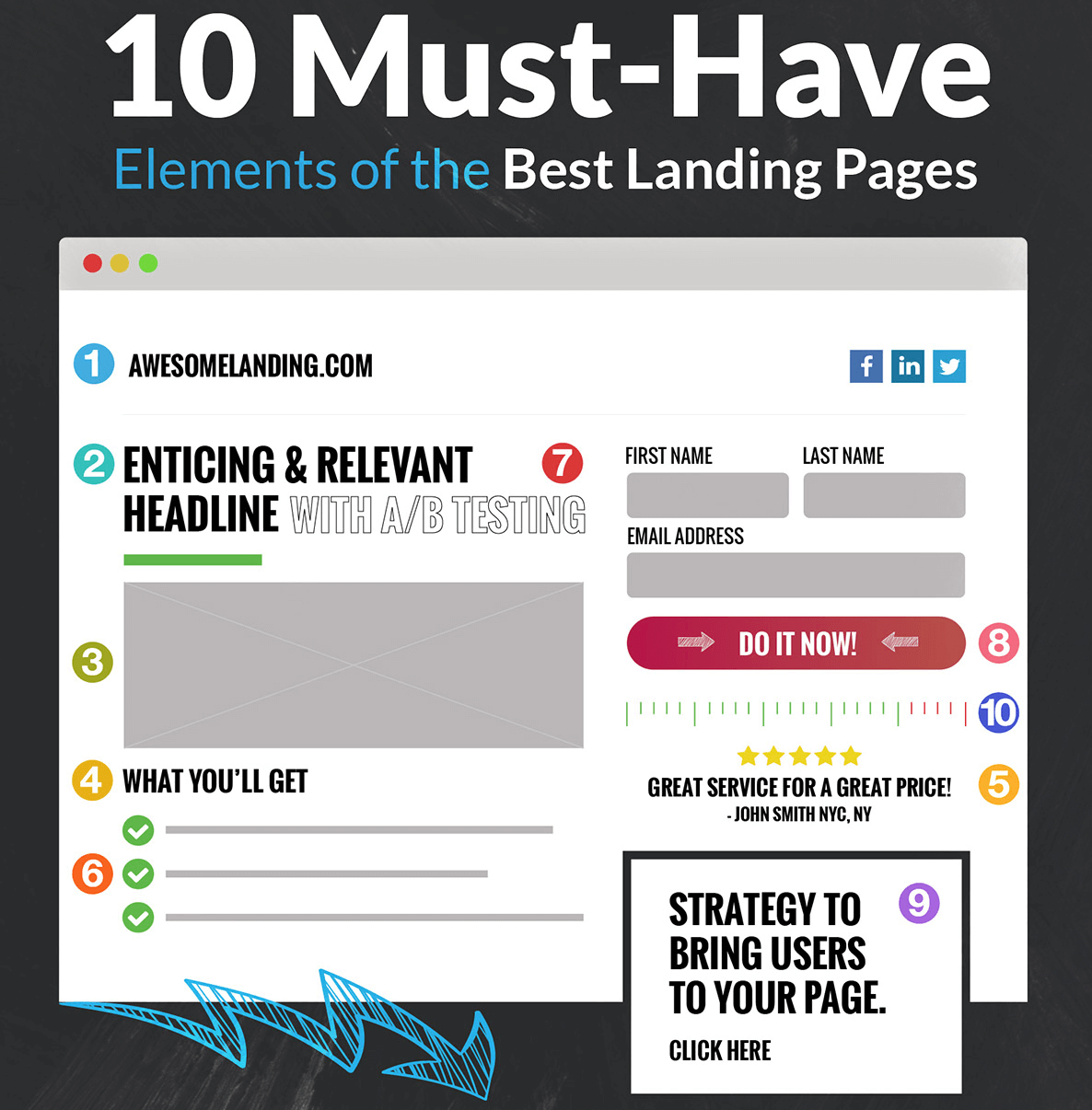 10 elements of landing pages