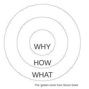 "Simon Sinek's ""Golden Circle""   Brand Building Agency"