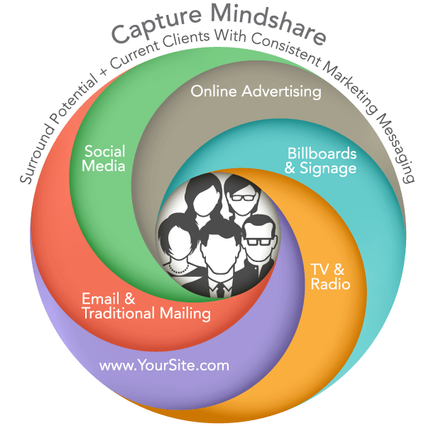 Capture Mindshare
