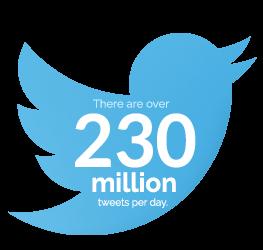 tweets-stat